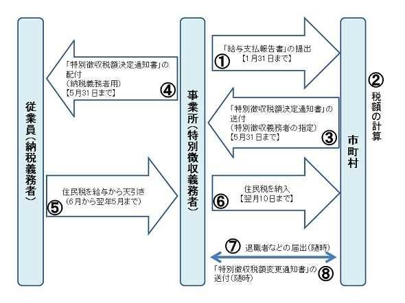特別徴収による納税の仕組み